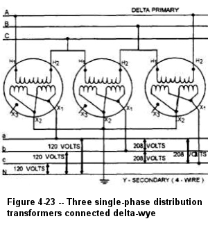 figure 4-23 shows the proper connections for three single-phase  distribution transformers connected to a three-phase three-wire ungrounded  neutral delta